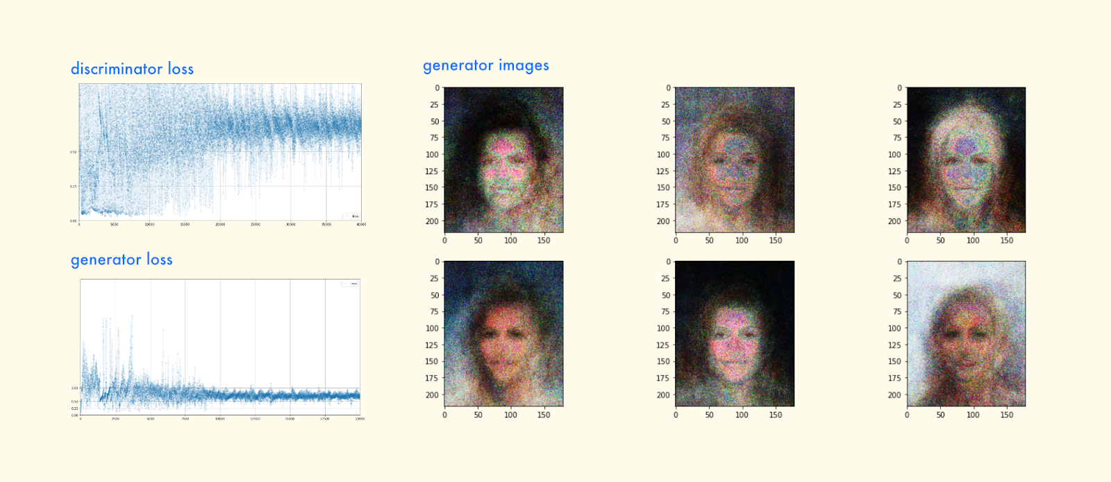 Make Your Own Algorithmic Art: Generative Adversarial
