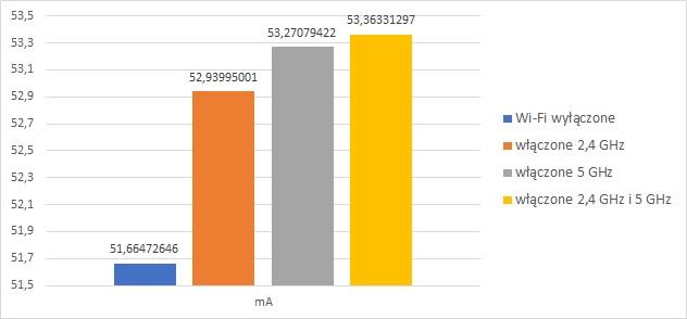 Porównanie poboru prądu przez router Synology RT2600ac w zależności od włączonego radia Wi-Fi