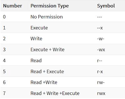 Penjelasan dan Contoh User dan Akses File di Linux