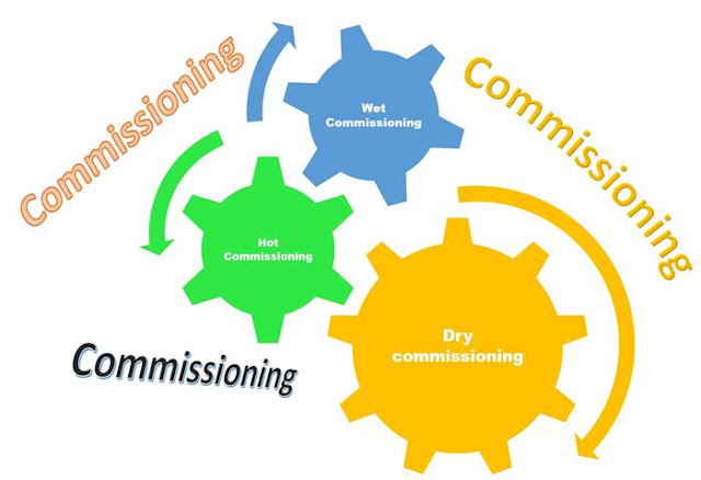 Dry commissioning, Wet Commissioning, Hot Commissioning, Cold Commissioning