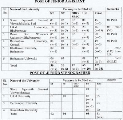 Odisha SSB Junior Assistant and Junior StenoGraphers