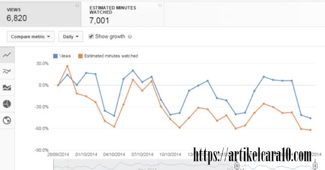 Langsung Monetisasi! Cara Menambah Jam Tayang Youtube Sampai 4000 Jam