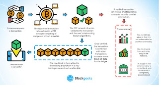 What is Blockchain Technology?