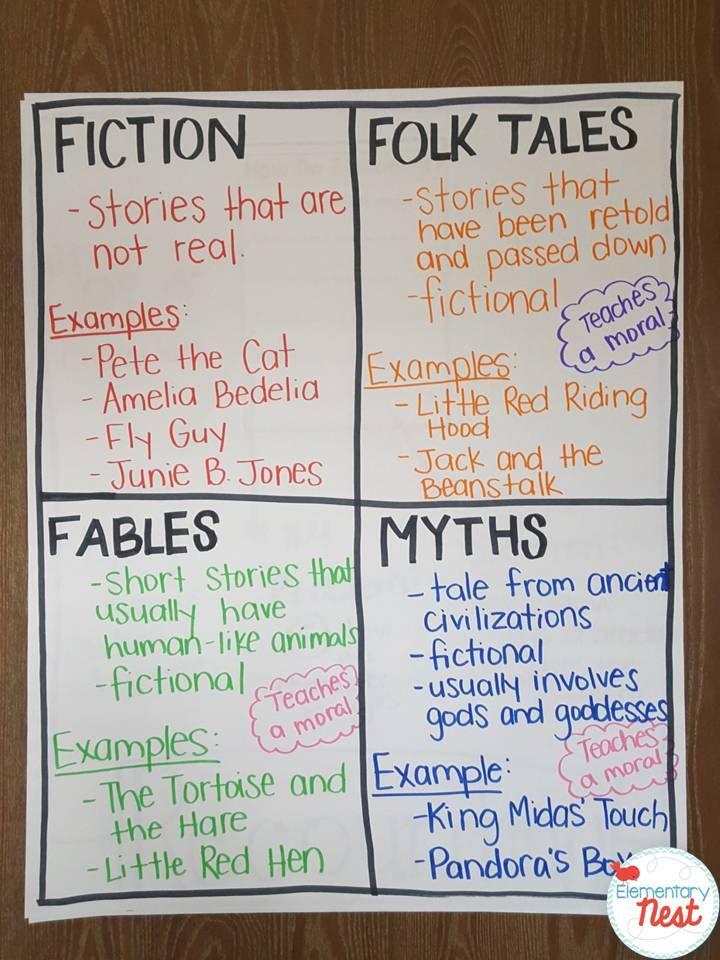 Retelling  Recounting Stories Exploring ELA