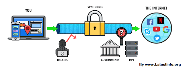 What is VPN and how to use it?