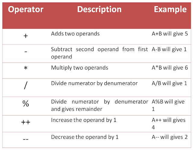 Arithmetic operators in java