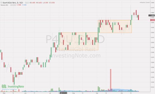 2 potential uptrending stocks in system's watchlist next week
