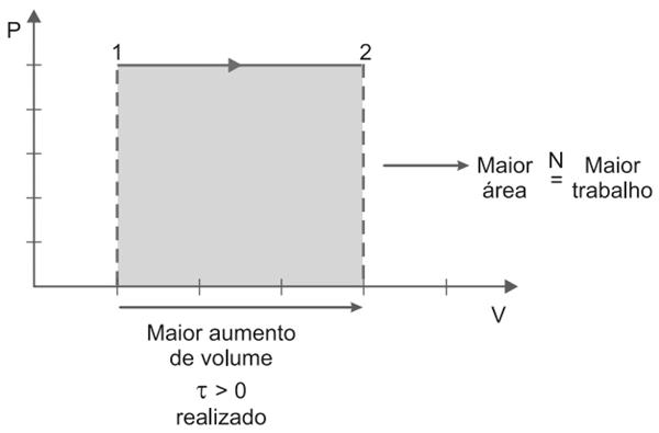 maior área