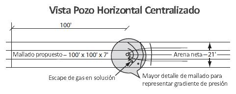Mallado de Simulación - Concentración de Flujos alrededor del Pozo Horizontal