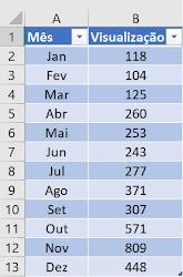 Tabela mês versus visualizações