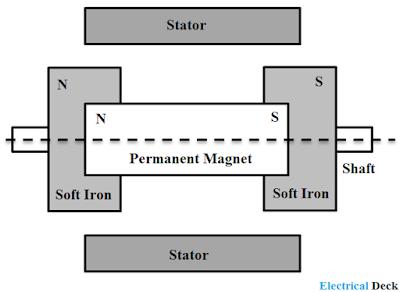 Hybrid Stepper Motor - Construction & Working