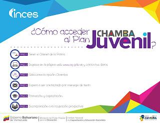 Requisitos y registro para el plan chamba juvenil (Actualizado). Sueldo del plan chamba juvenil. Chamba juvenil inscripción. Plan chamba juvenil registro.
