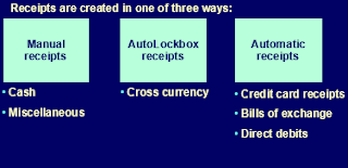 Oracle Receipts creation Process