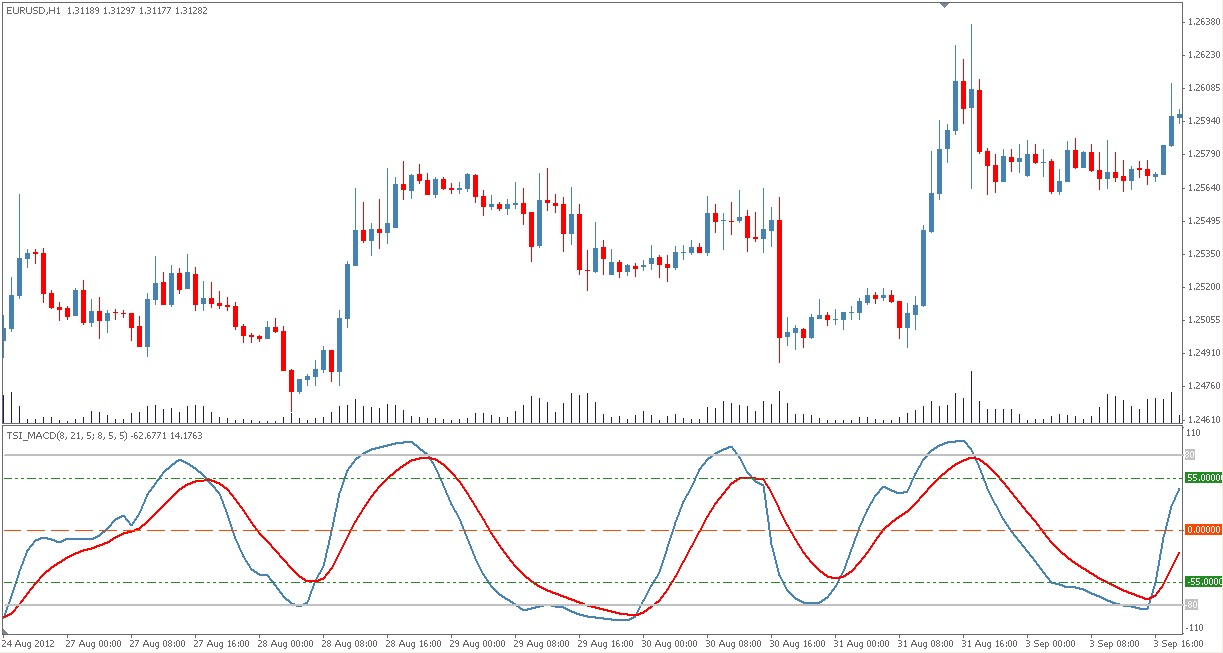 Forex Moving Average Macd : How to Use the MACD Indicator