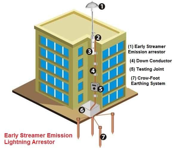 منظومة الانبعاث المبكر Early Emission system