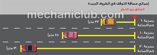 كتاب دليل قيادة السيارة الآمنة في الخليج PDF