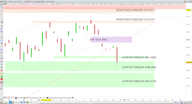 Analyse chartiste du CAC40 31/07/20