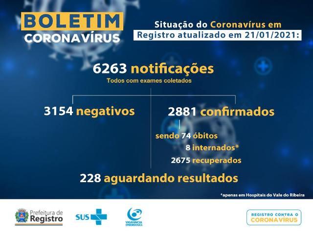 Registro-SP confirma novo óbito e soma 74 mortes por Coronavirus - Covid-19