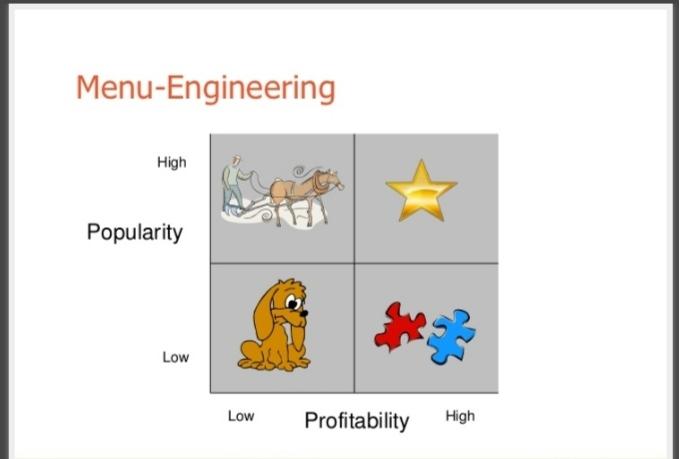 Menu Engineering Grid   Tips while designing Menu