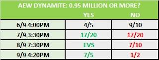 9/9/20 - AEW Dynamite Viewership Prop Bet