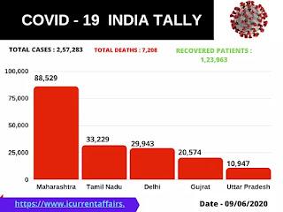 Covid 19 cases in India