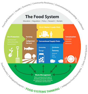 Bc Food Security Network