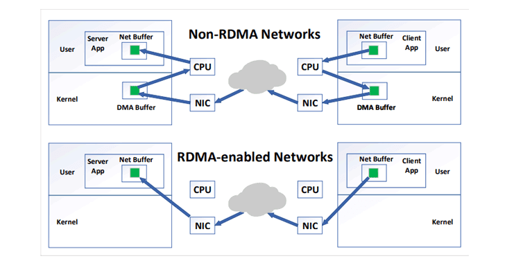 rowhammer-attack-over-network