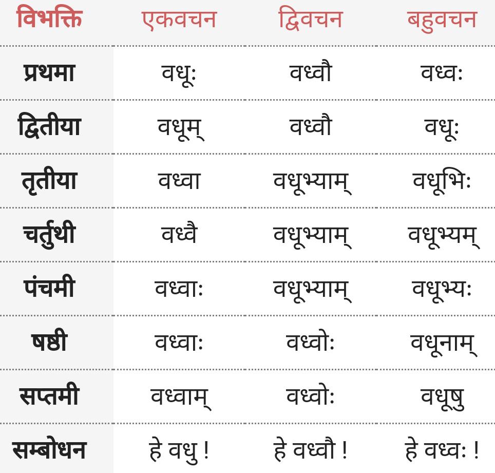Badhu Shabd Roop