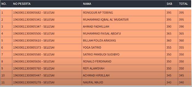 Hasil SKB Sesi 3 CPNS 2019 PROVINSI DKI JAKARTA 6 September