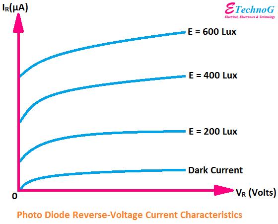 photodiode characteristics, characteristics of photodiode