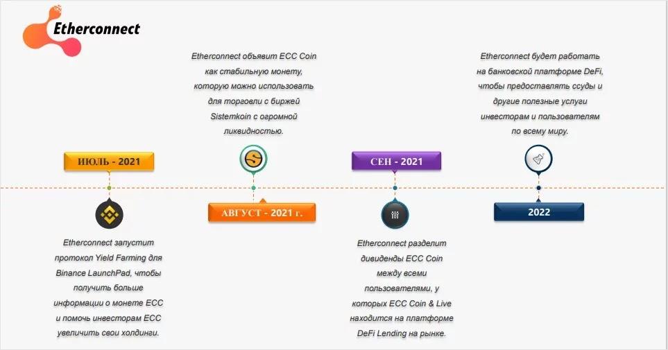 Предложения Etherconnect