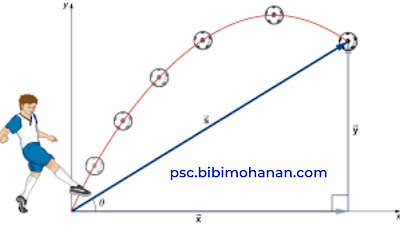 projectile GK malayalam questions