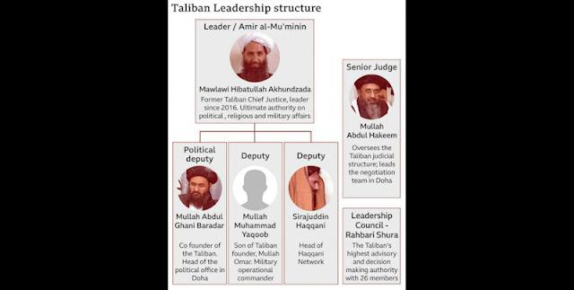 Ini Deretan Pemimpin Kunci di Tubuh Taliban, Siapa yang Berpotensi Pimpin Afghanistan?