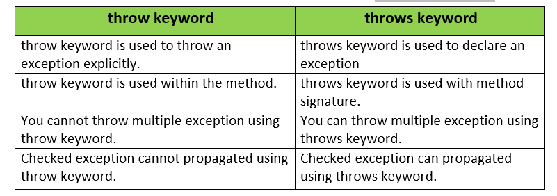 throw vs throws in java