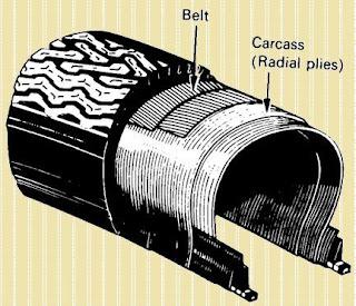 ban radial