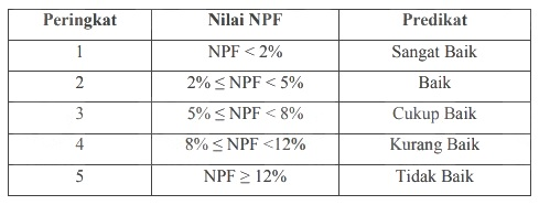 Tabel Kriteria Non Performing Financing (NPF)