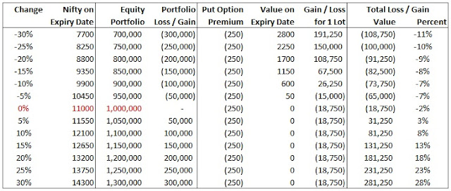 put-option-portfolio-hedging