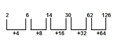 Number Series : 15 Questions Repeated in the Exams