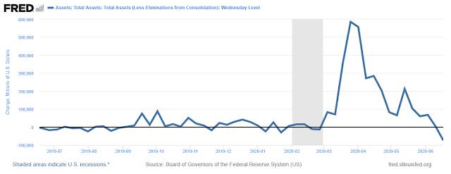 Declínio de compras de ativos do Fed 2