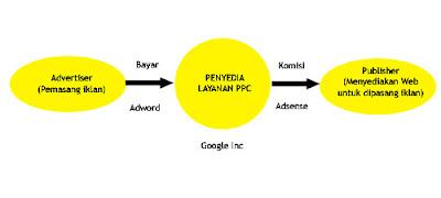 Adsensecamp : Adsense dari Indonesia