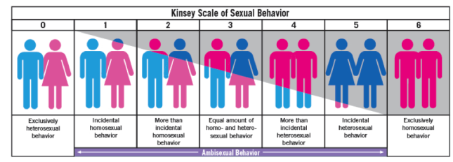Kinsey scale asexual and sexual reproduction