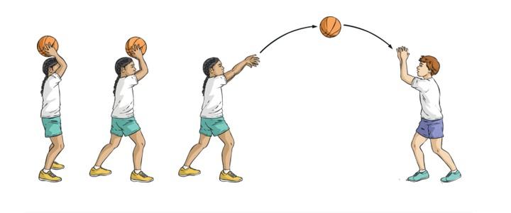 Macam Dan Teknik Cara Melempar Bola Basket Yang Harus Di Pelajari Ilmuips My Id Materi Belajar Gratis
