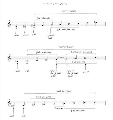 السلم الموسيقي الشرقي في ديوانين النغمات الشائعة الإستخدام معلومات مفيدة جدا