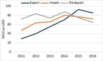 Source: DCCI, Dubai Customs. Dubai's date trade, (US$ million), 2011 to 2016.
