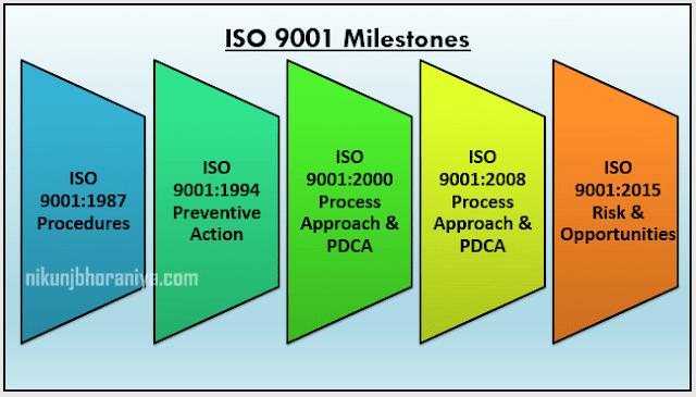 Milestones of ISO 9001