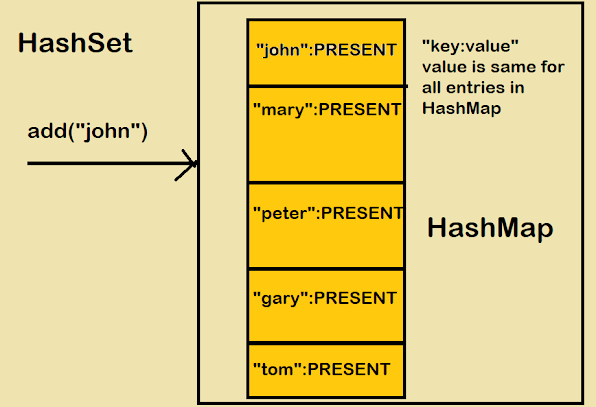 Difference between HashSet and HashMap in Java? Answer