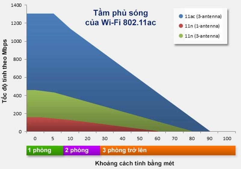 Tầm phủ sóng của Modem Wifi AC rộng hơn
