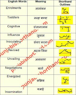 english-shorthand-outlines-09-april-2021