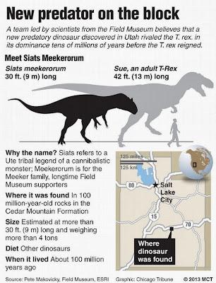 Siats Meekerorum vs. T-Rex