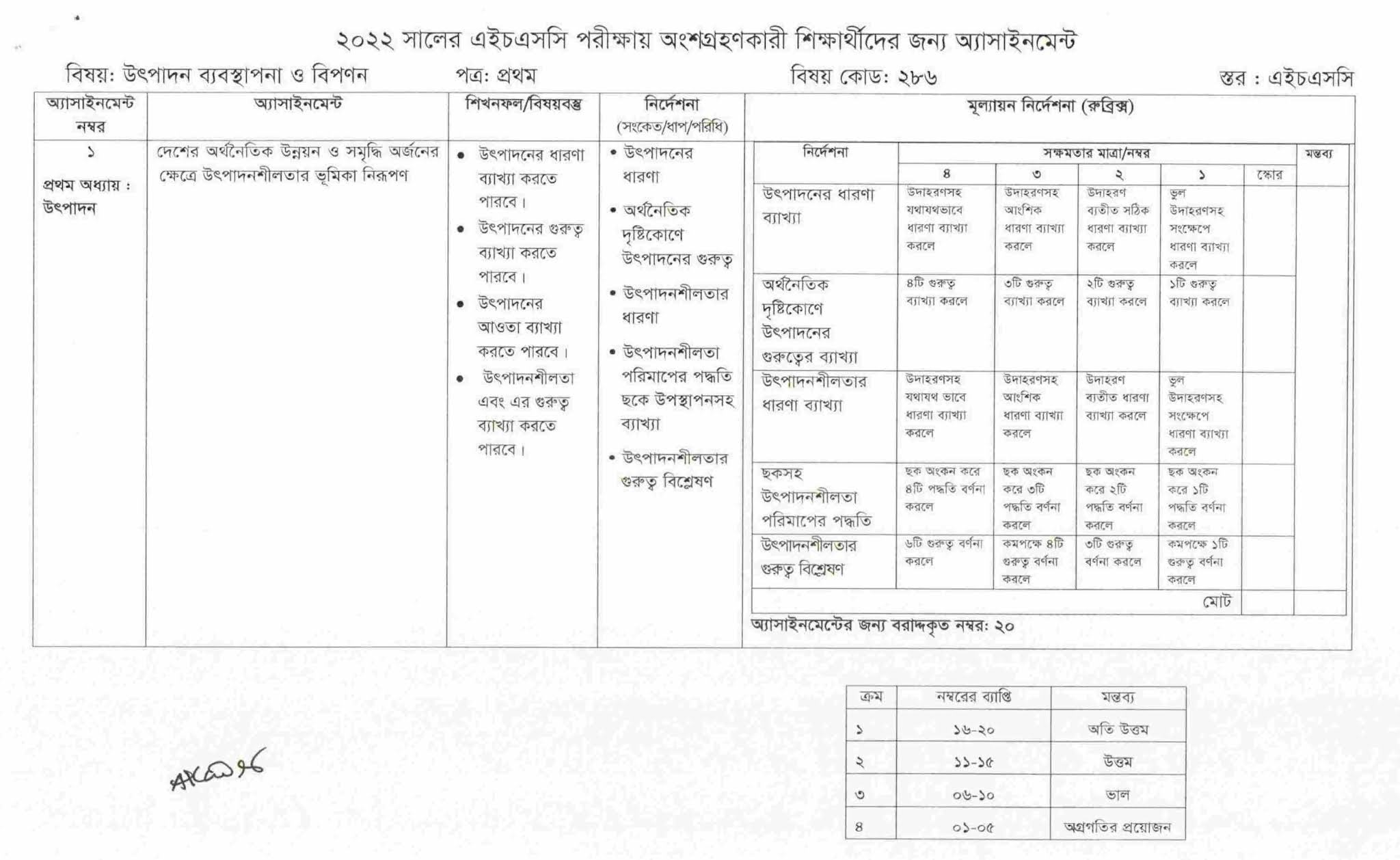 HSC Production Management & Marketing Assignment 5th Week 2022